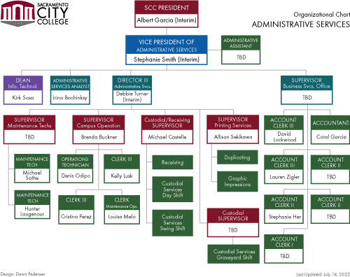 Administrative Services org chart