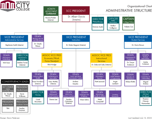 Administrative Structure org chart