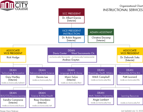 Instructional Services org chart