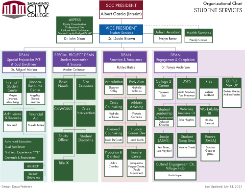 Student Services org chart